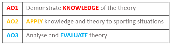 Demonstrate knowledge of theory, apply knowledge and theory to sporting situations, analyse and evaluate theory